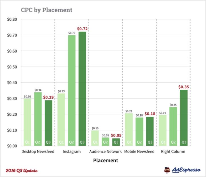 CPC nach Platzierung