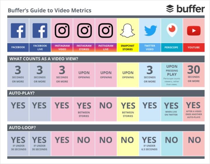 Buffer Video Metrics