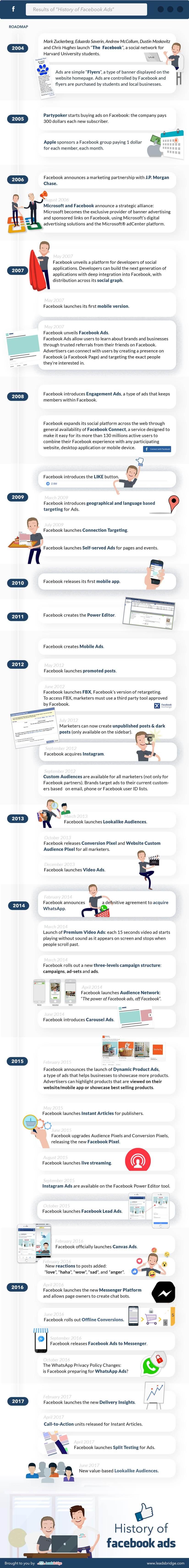Facebook Ads Geschichte